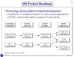sdi product roadmap