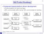 skil product roadmap
