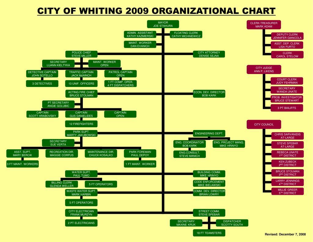 city of whiting 2009 organizational chart l.