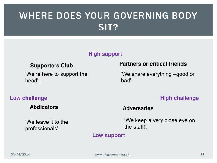 Where does your governing body sit?