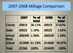 2007 2008 millage comparison