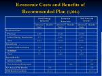 economic costs and benefits of recommended plan 1 000s