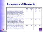 awareness of standards32