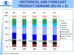 historical and forecast product demand eu 25 2