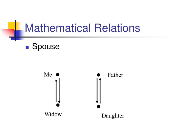 Mathematical relations3
