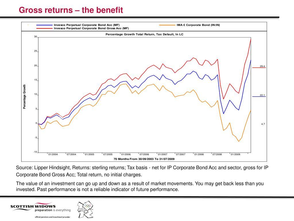Gross returns – the benefit