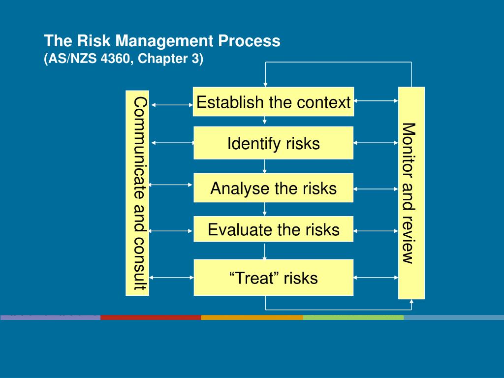 the risk management process as nzs 4360 chapter 3 l.
