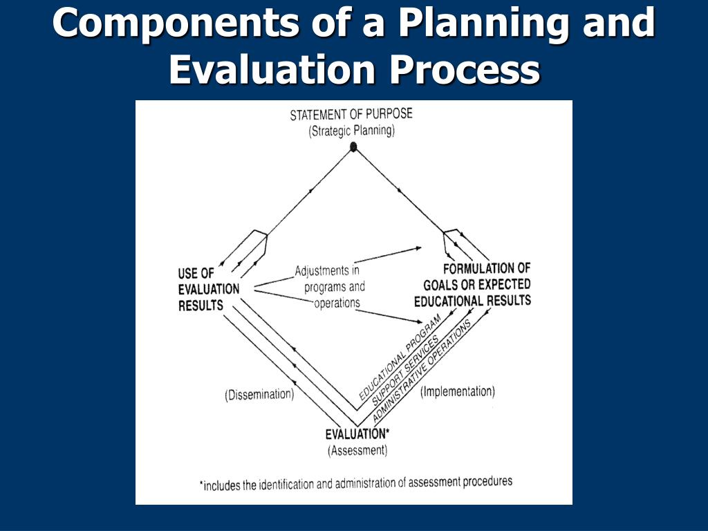 Components of a Planning and Evaluation Process