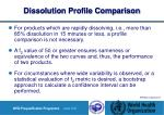 dissolution profile comparison15