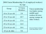 2008 union membership of employed workers by age