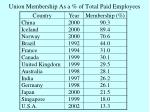 union membership as a of total paid employees
