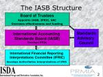 the iasb structure