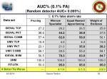 auc 0 1 fa random detector auc 0 005