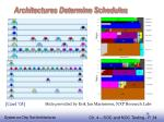 architectures determine schedules