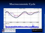 macroeconomic cycle1