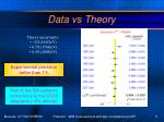 data vs theory