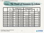 table the trends of insurants by scheme