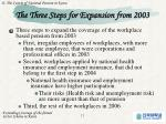 the three steps for expansion from 2003