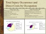 total injury occurrence and direct costs by occupation