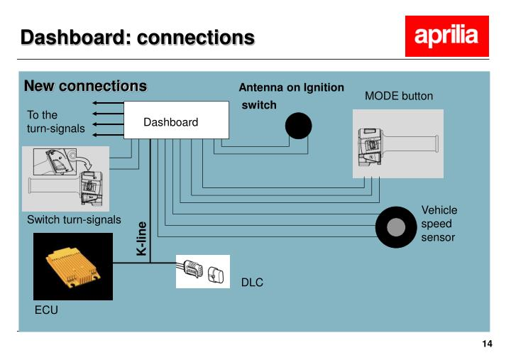 Dashboard: connections