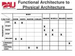 functional architecture to physical architecture