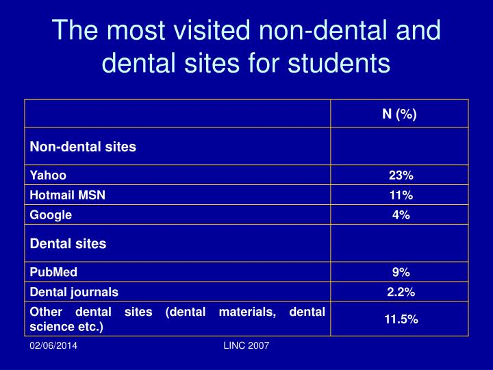 The most visited non-dental and dental sites for students