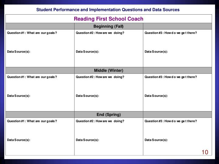 Student Performance and Implementation Questions and Data Sources