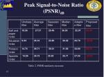 peak signal to noise ratio psnr db