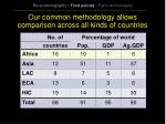 our common methodology allows comparison across all kinds of countries