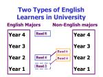 two types of english learners in university