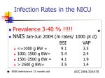 infection rates in the nicu1
