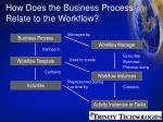 how does the business process relate to the workflow