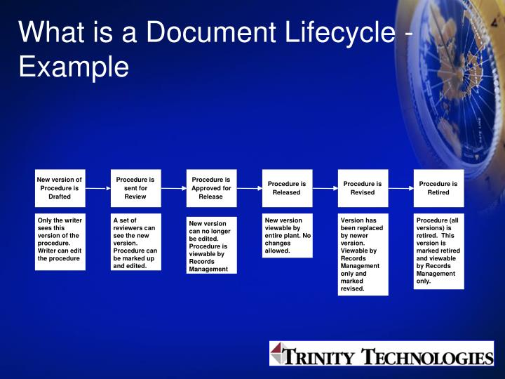 What is a Document Lifecycle - Example