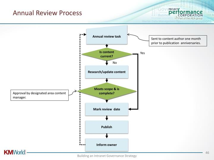Annual Review Process