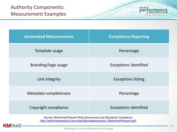 Authority Components: