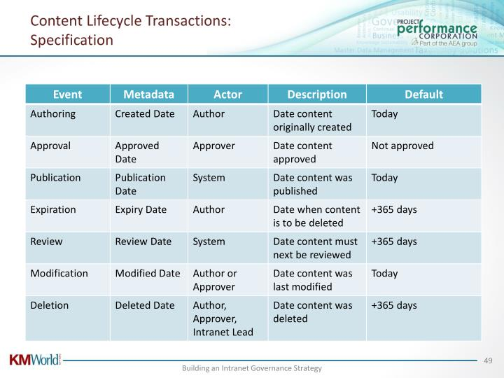 Content Lifecycle Transactions: