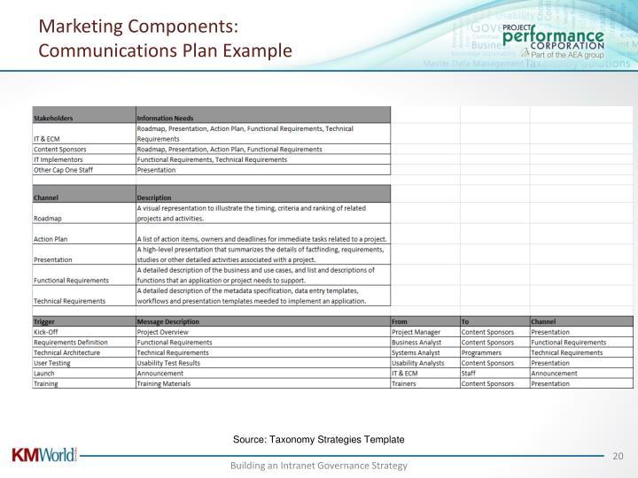 Marketing Components: