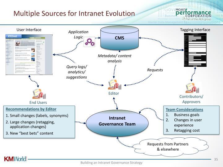 Multiple Sources for Intranet Evolution
