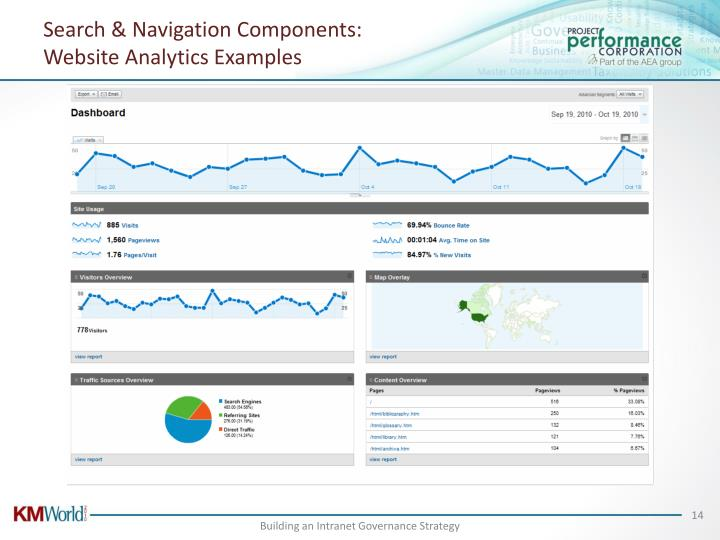 Search & Navigation Components: