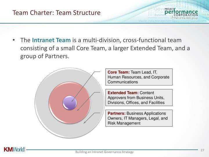 Team Charter: Team Structure