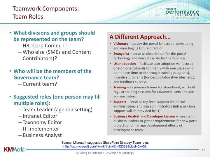 Teamwork Components: