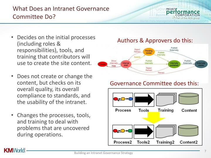 What Does an Intranet Governance