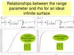 relationships between the range parameter and rho for an ideal infinite surface
