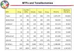 mtfs and tonsillectomies
