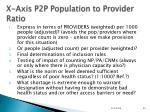 x axis p2p population to provider ratio