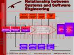 relationship between systems and software engineering