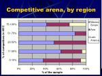 competitive arena by region