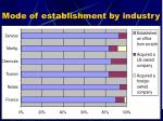 mode of establishment by industry