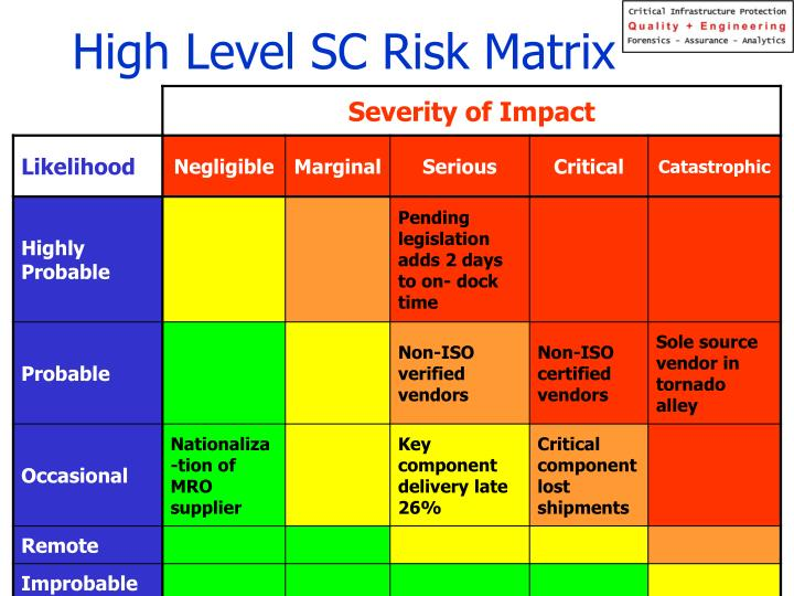 High Level SC Risk Matrix