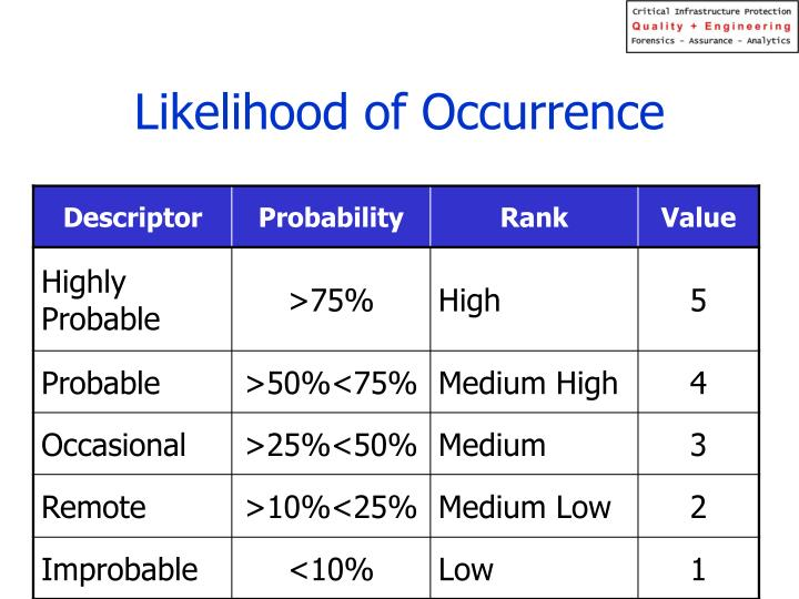 Likelihood of Occurrence